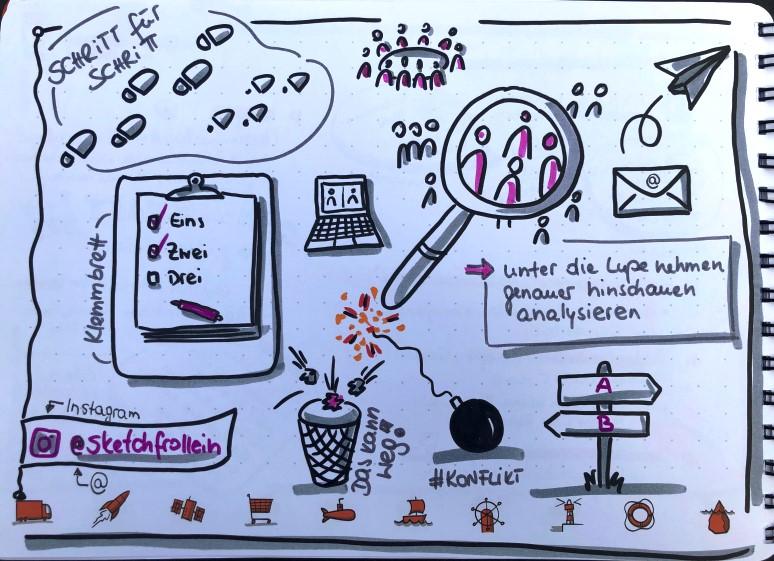 visualisieren-bildvokabeln-business-sketchfrollein